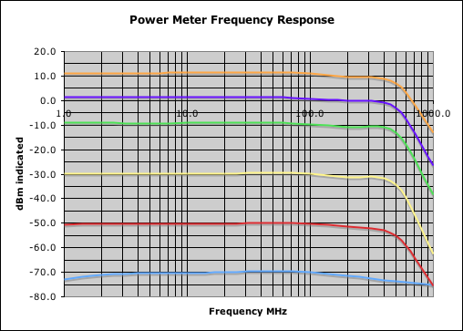 2 Meter Frequency Table : Test equipment